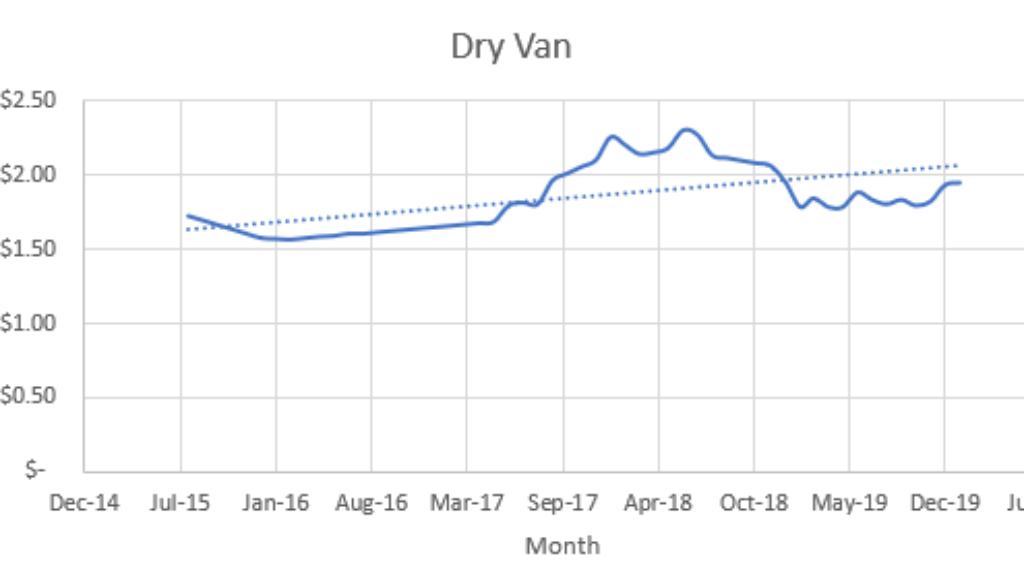 Dry Van