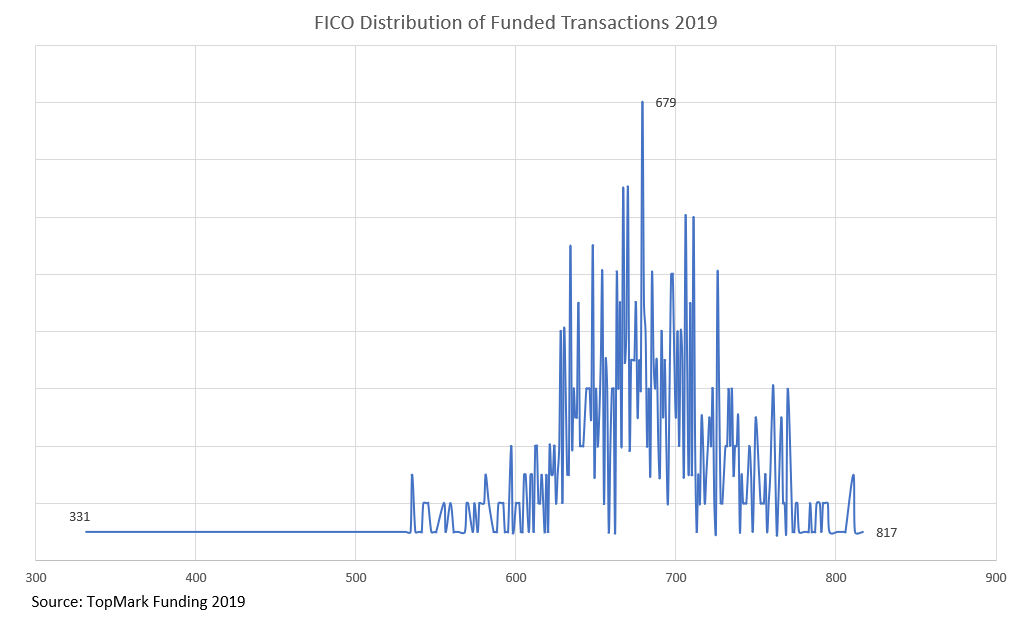 Fico Distribution 2019