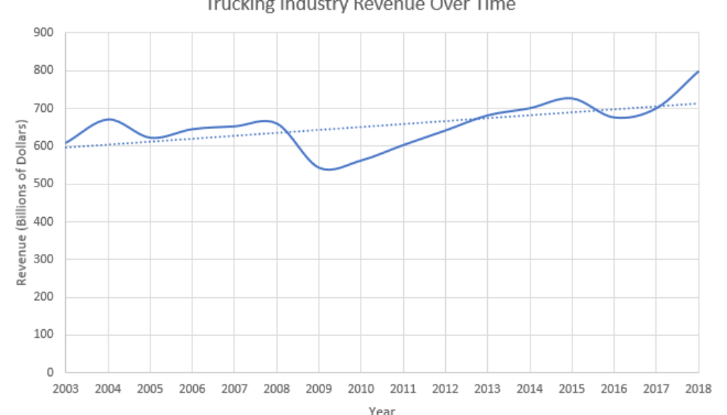 Revenue Vs. Time