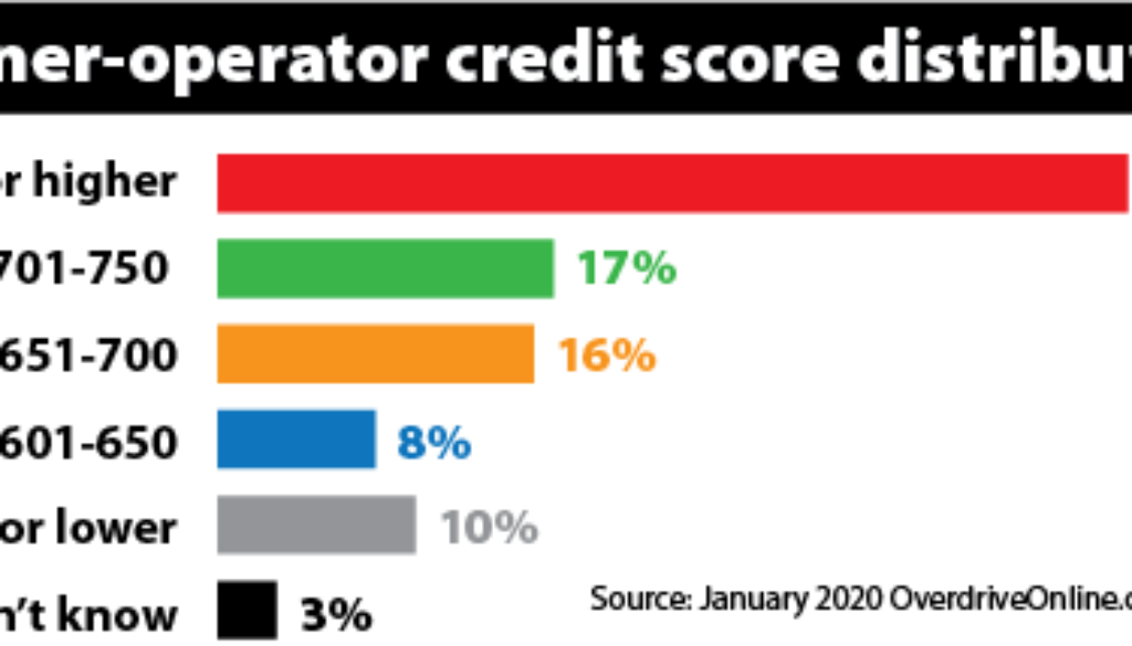 owner-operator-credit-score-distribution-January-2020-2020-01-17-09-35