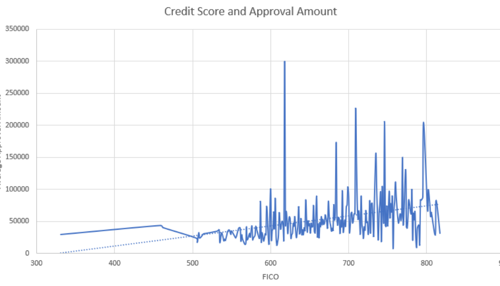 Approval Amount Versus Credit Score