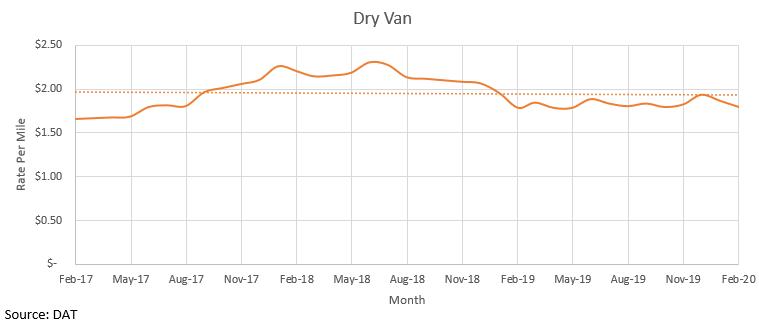 Dry Van February 2020