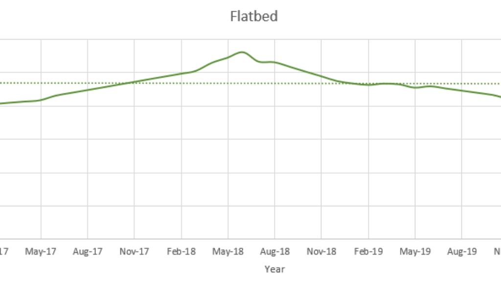 Flatbed February 2020