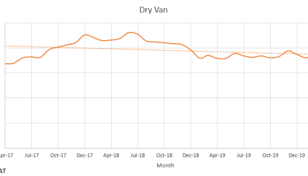 Dry Van April 2020