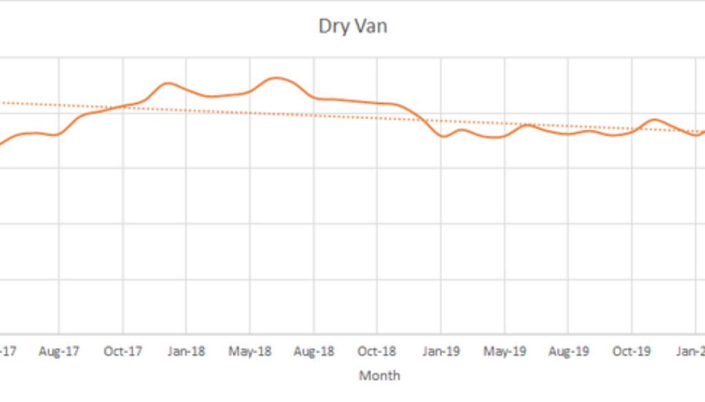 Dry Van May 2020