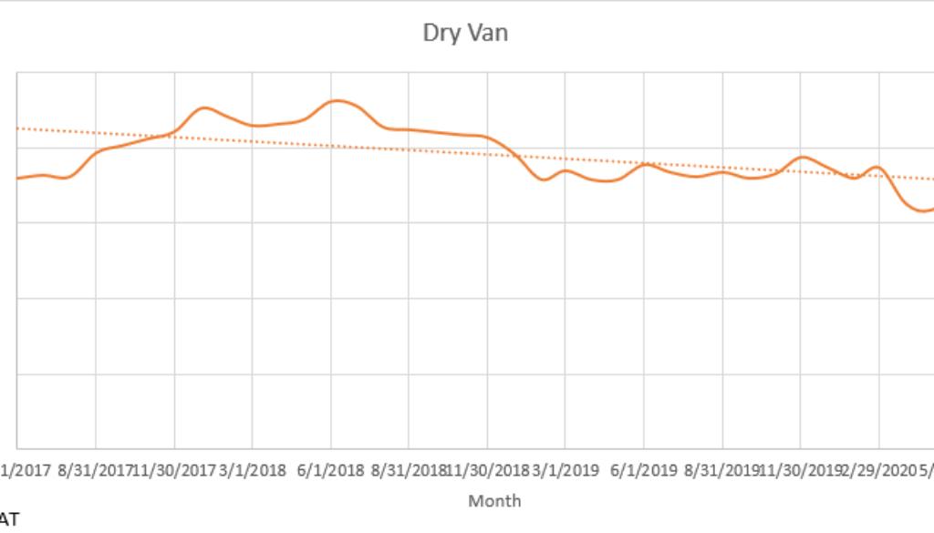 Dry Van MidJune 2020