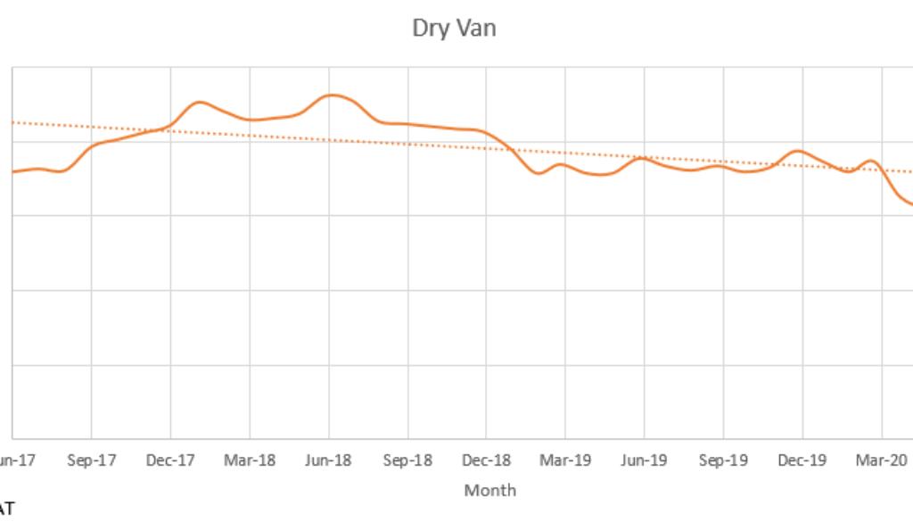 Dry Van 2020