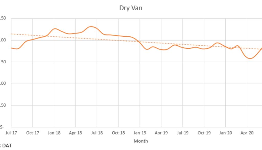 Dry Van MidJuly 2020