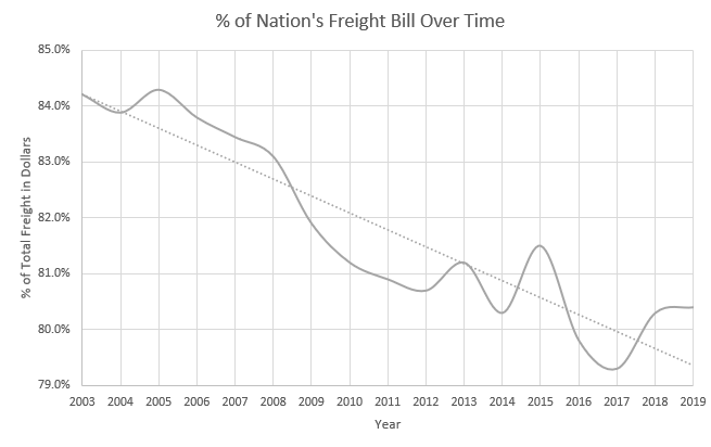 % of Freight Bill Over Time