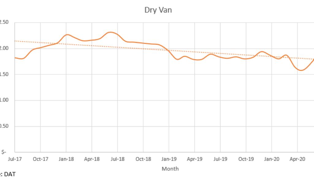 Dry Van July 2020