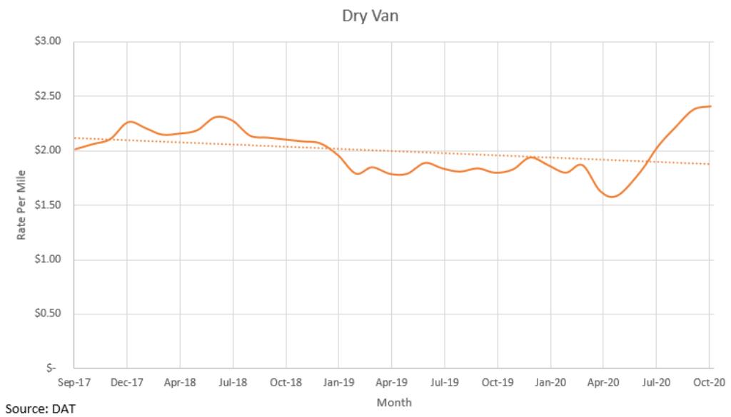 Dry Van October 2020
