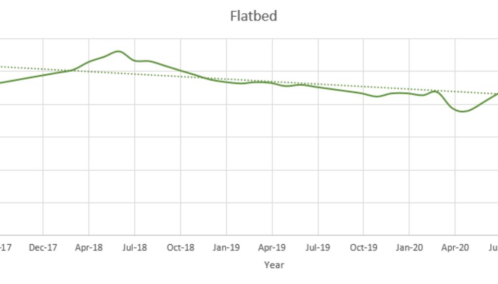 Flatbed October 2020