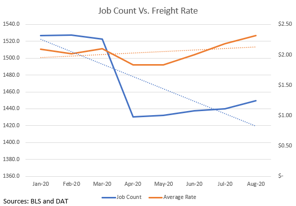 Job Count Vs Freight Rate 2020