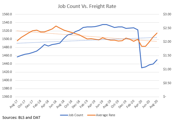 Job Count Vs Freight Rate 3 Year