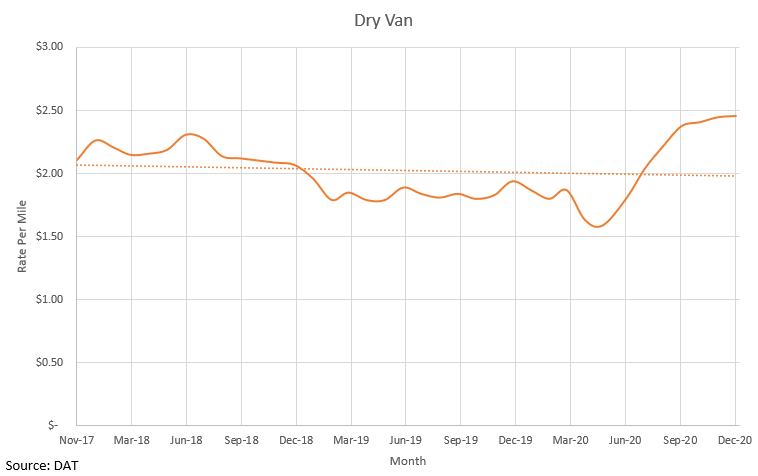 Dry Van December 2020