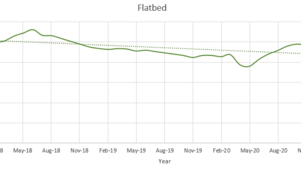 Flatbed February 2021