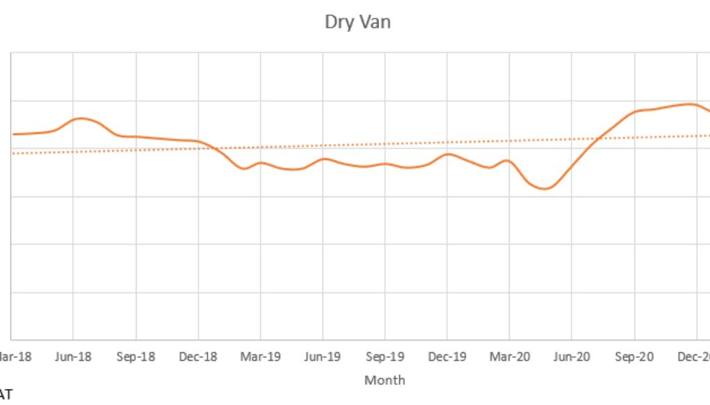 Dry Van March 2021