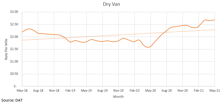 Rate of dry van freight over time.
