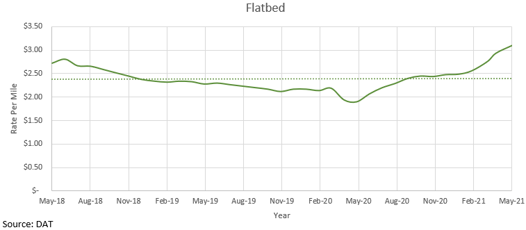 Rate of flatbed freight over time.